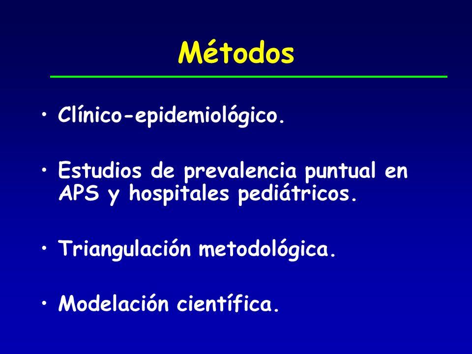 Métodos Clínico-epidemiológico. Estudios de prevalencia puntual en APS y hospitales pediátricos. Triangulación metodológica. Modelación científica.