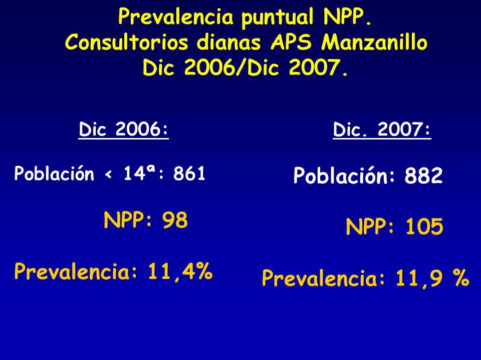 Prevalencia puntual NPP. Consultorios dianas APS Manzanillo Dic 2006/Dic 2007. Dic 2006: Población < 14ª: 861 NPP: 98 Prevalencia: 11,4% Dic. 2007: Po