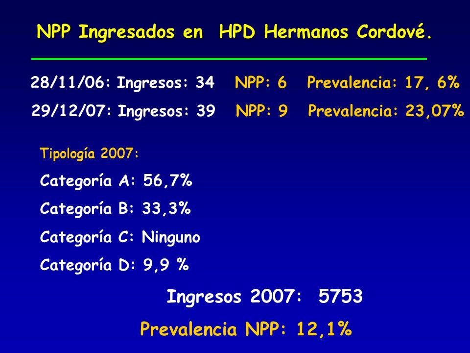 NPP Ingresados en HPD Hermanos Cordové. 28/11/06: Ingresos: 34 NPP: 6 Prevalencia: 17, 6% 29/12/07: Ingresos: 39 NPP: 9 Prevalencia: 23,07% Tipología