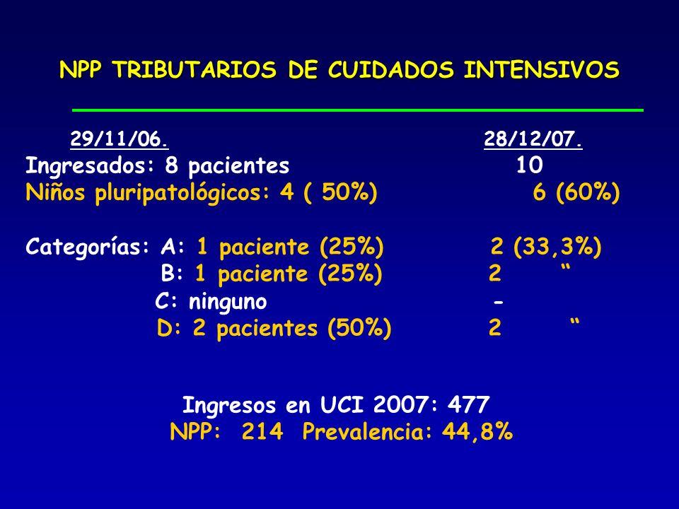 NPP TRIBUTARIOS DE CUIDADOS INTENSIVOS 29/11/06. 28/12/07. Ingresados: 8 pacientes 10 Niños pluripatológicos: 4 ( 50%) 6 (60%) Categorías: A: 1 pacien