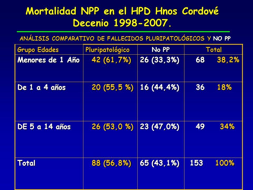 Mortalidad NPP en el HPD Hnos Cordové Decenio 1998-2007. Grupo Edades Pluripatológico No PP Total Total Menores de 1 Año 42 (61,7%) 42 (61,7%) 26 (33,