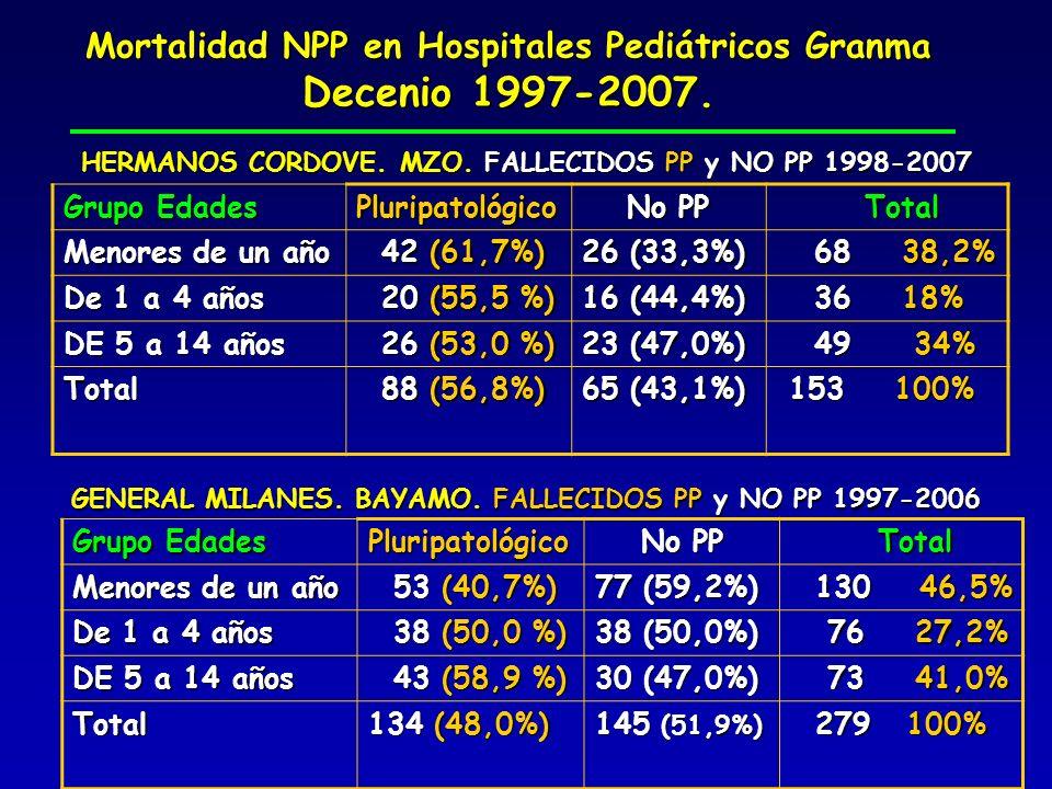 Mortalidad NPP en Hospitales Pediátricos Granma Decenio 1997-2007. Grupo Edades Pluripatológico No PP Total Total Menores de un año 42 (61,7%) 42 (61,