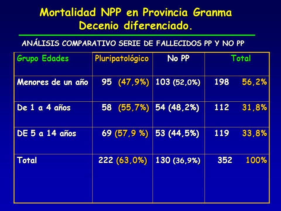Mortalidad NPP en Provincia Granma Decenio diferenciado. Grupo Edades Pluripatológico No PP Total Total Menores de un año 95 (47,9%) 95 (47,9%) 103 (5
