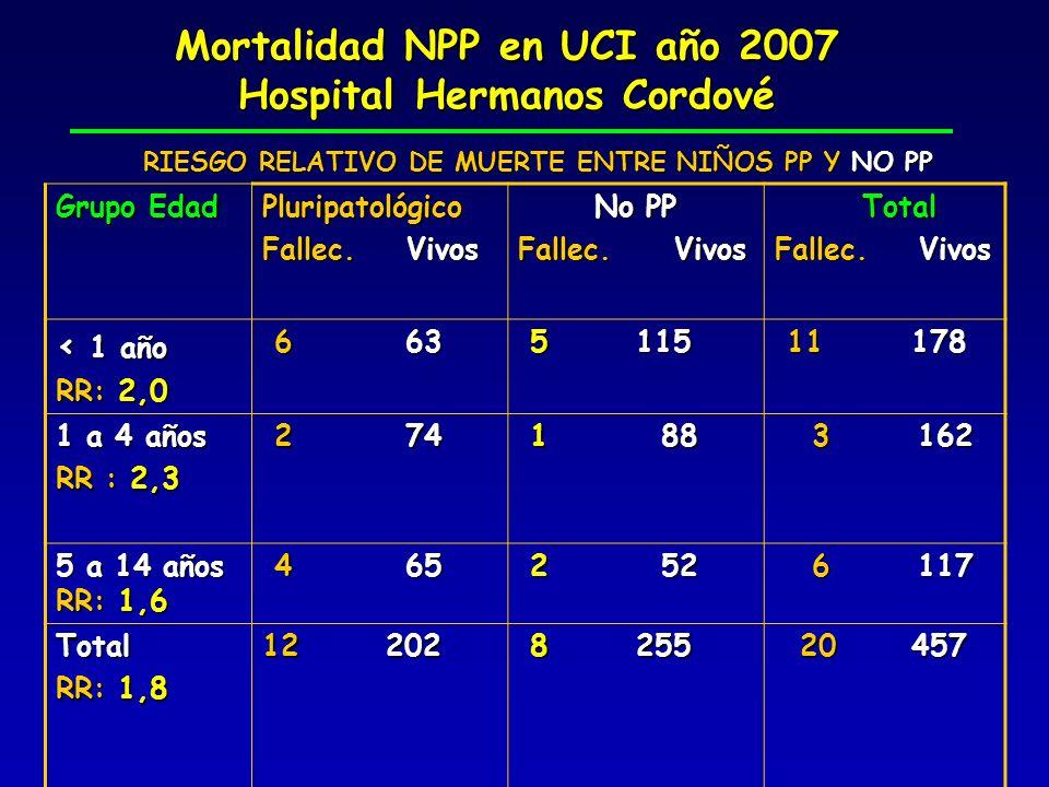 Mortalidad NPP en UCI año 2007 Hospital Hermanos Cordové Grupo Edad Pluripatológico Fallec. Vivos No PP Fallec. Vivos Total Total Fallec. Vivos < 1 añ