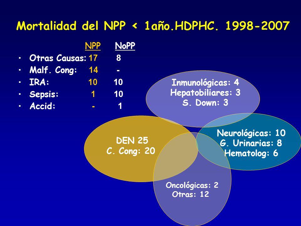 Mortalidad del NPP < 1año.HDPHC. 1998-2007 NPP NoPP Otras Causas : 17 8 Malf. Cong: 14 - IRA: 10 10 Sepsis: 1 10 Accid: - 1 DEN 25 C. Cong: 20 Neuroló