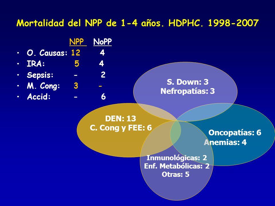 Mortalidad del NPP de 1-4 años. HDPHC. 1998-2007 NPP NoPP O. Causas: 12 4 IRA: 5 4 Sepsis: - 2 M. Cong: 3 - Accid: - 6 DEN: 13 C. Cong y FEE: 6 Oncopa