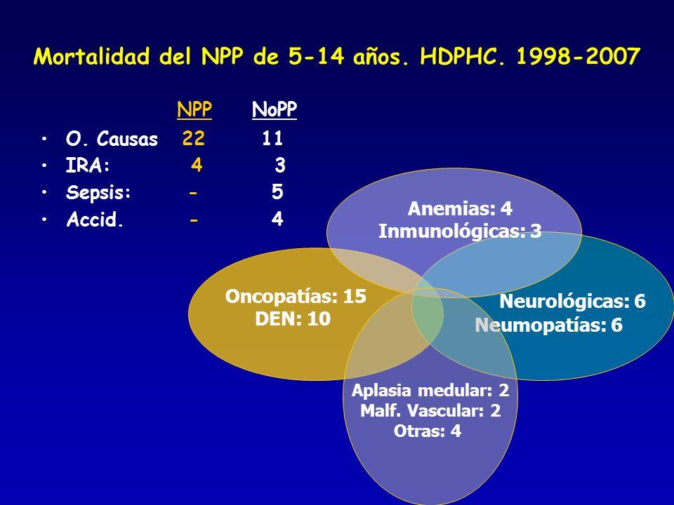 Mortalidad del NPP de 5-14 años. HDPHC. 1998-2007 NPP NoPP O. Causas 22 11 IRA: 4 3 Sepsis: - 5 Accid. - 4 Oncopatías: 15 DEN: 10 Neurológicas: 6 Neum