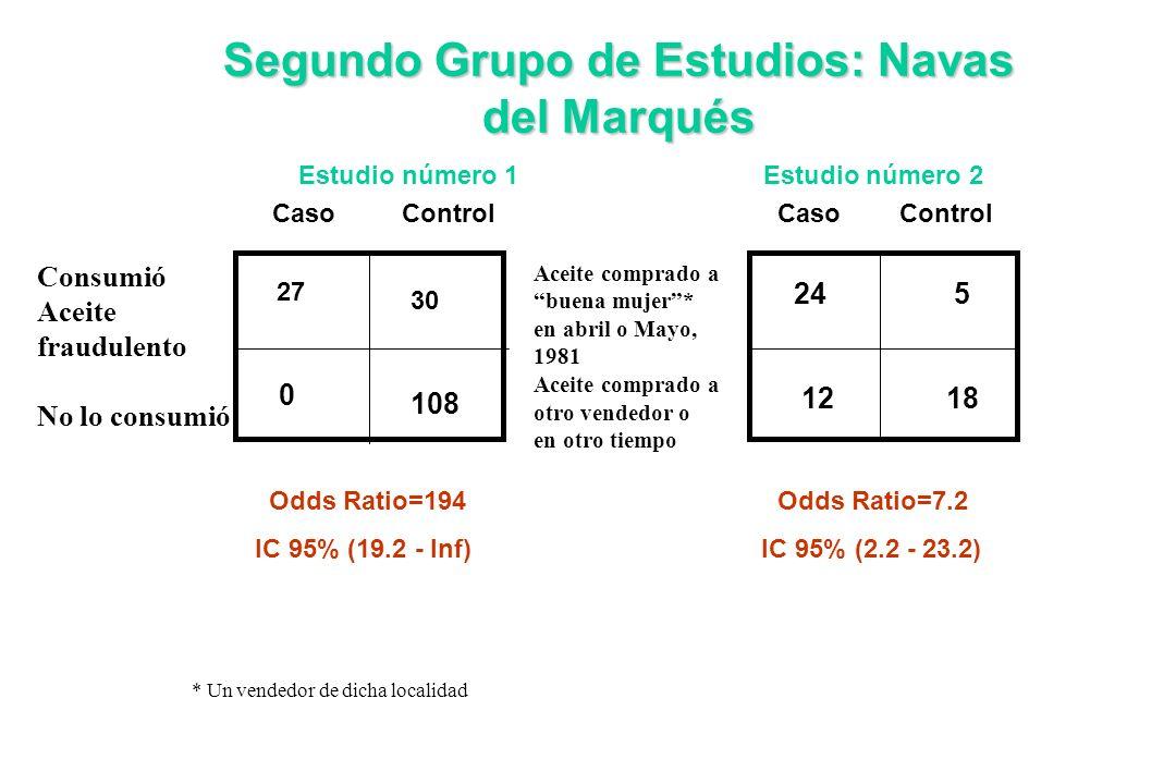Caso Control Segundo Grupo de Estudios: Navas del Marqués Estudio número 1 Estudio número 2 27 0 30 108 Odds Ratio=194Odds Ratio=7.2 IC 95% (19.2 - In