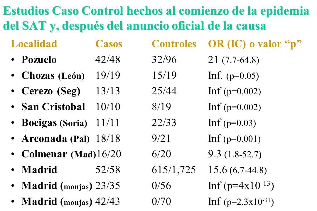 Estudios Caso Control hechos al comienzo de la epidemia del SAT y, después del anuncio oficial de la causa LocalidadCasosControlesOR (IC) o valor p Po