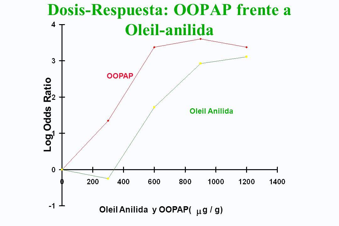 Dosis-Respuesta: OOPAP frente a Oleil-anilida Log Odds Ratio Oleil Anilida y OOPAP( g / g) OOPAP Oleil Anilida