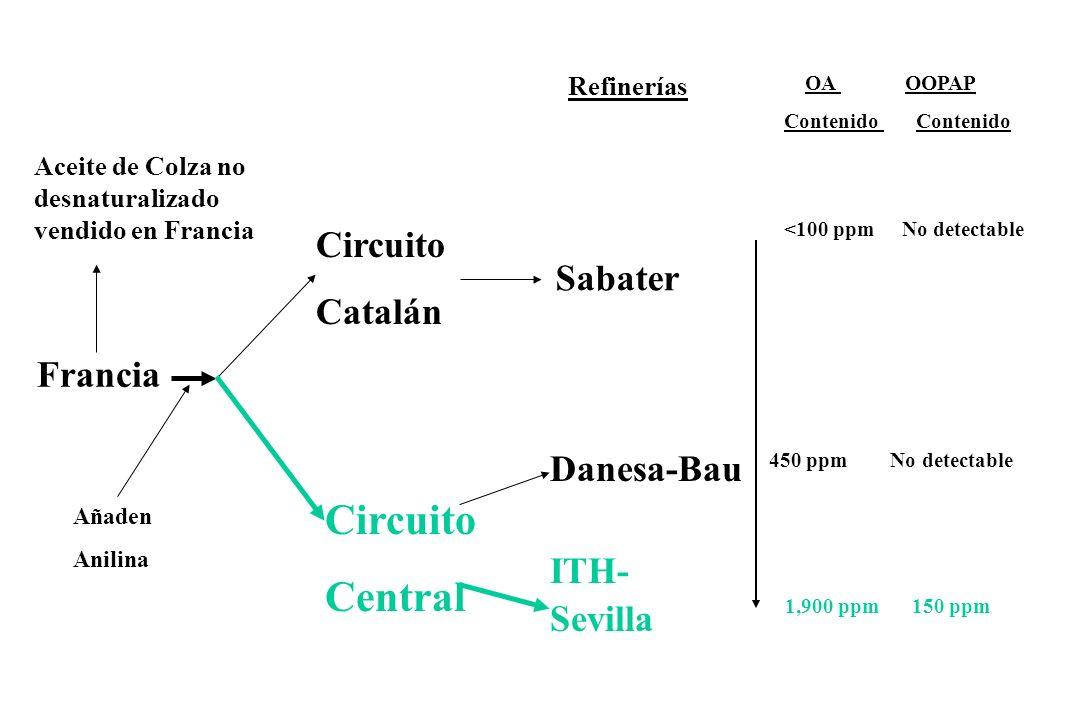 Francia Circuito Catalán Refinerías Circuito Central Danesa-Bau ITH- Sevilla Aceite de Colza no desnaturalizado vendido en Francia Añaden Anilina Saba