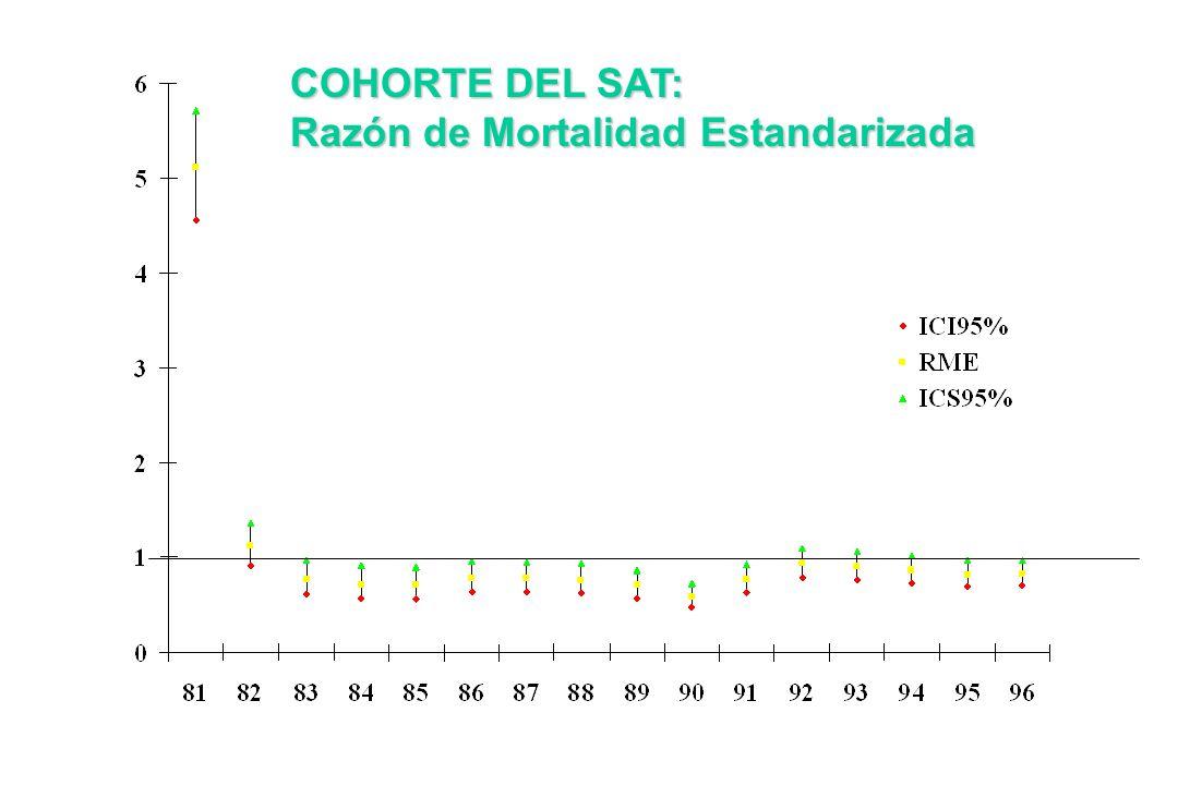 COHORTE DEL SAT: Razón de Mortalidad Estandarizada