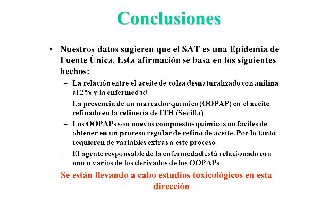 Conclusiones Nuestros datos sugieren que el SAT es una Epidemia de Fuente Única. Esta afirmación se basa en los siguientes hechos: –La relación entre