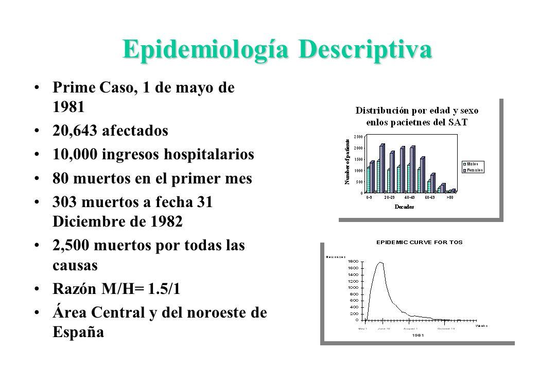 Epidemiología Descriptiva Prime Caso, 1 de mayo de 1981 20,643 afectados 10,000 ingresos hospitalarios 80 muertos en el primer mes 303 muertos a fecha