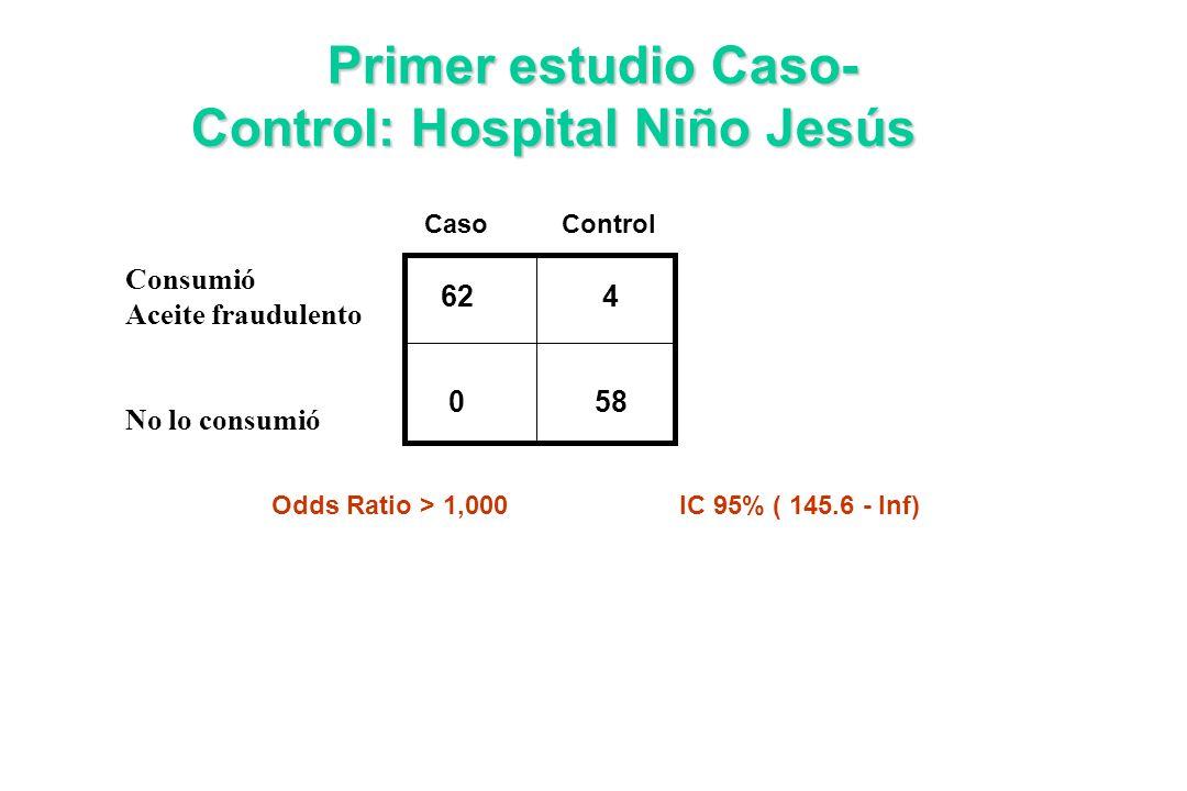 Caso Control Primer estudio Caso- Control: Hospital Niño Jesús Odds Ratio > 1,000IC 95% ( 145.6 - Inf) 62 4 0 58 Consumió Aceite fraudulento No lo con
