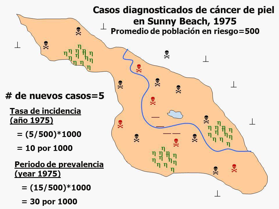Casos diagnosticados de cáncer de piel en Sunny Beach, 1975 Promedio de población en riesgo=500 Tasa de incidencia (año 1975) = (5/500)*1000 = 10 por