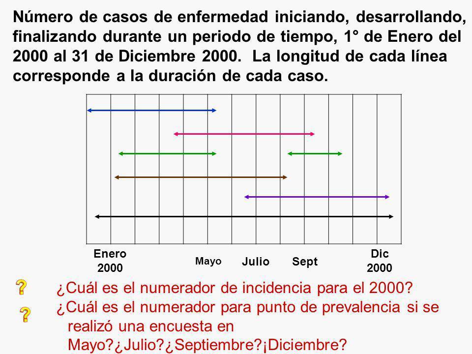 Enero 2000 Mayo JulioSept Dic 2000 ¿Cuál es el numerador de incidencia para el 2000? ¿Cuál es el numerador para punto de prevalencia si se realizó una