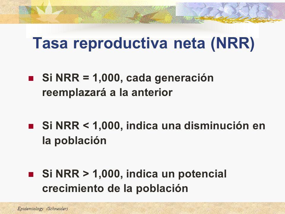 Epidemiology (Schneider) Tasa reproductiva neta (NRR) Si NRR = 1,000, cada generación reemplazará a la anterior Si NRR < 1,000, indica una disminución