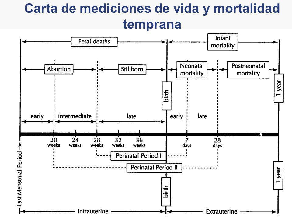 Carta de mediciones de vida y mortalidad temprana