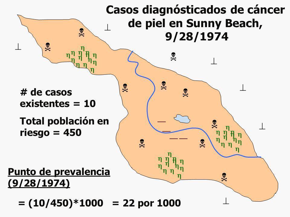Casos diagnósticados de cáncer de piel en Sunny Beach, 9/28/1974 Punto de prevalencia (9/28/1974) = (10/450)*1000 = 22 por 1000 # de casos existentes