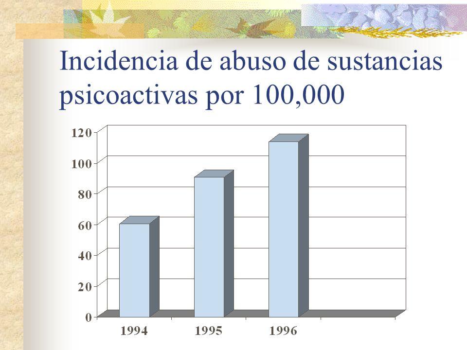 Incidencia de abuso de sustancias psicoactivas por 100,000