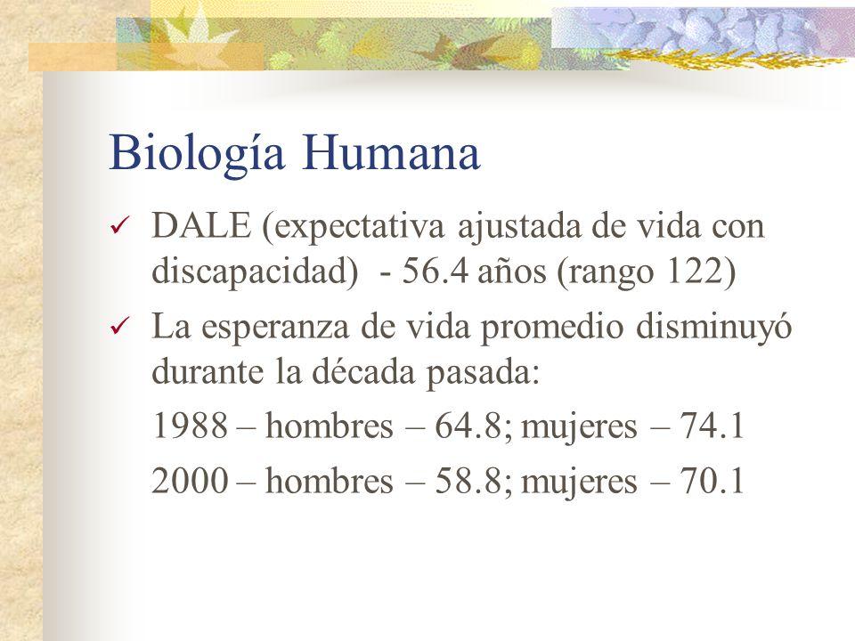 Biología Humana DALE (expectativa ajustada de vida con discapacidad) - 56.4 años (rango 122) La esperanza de vida promedio disminuyó durante la década