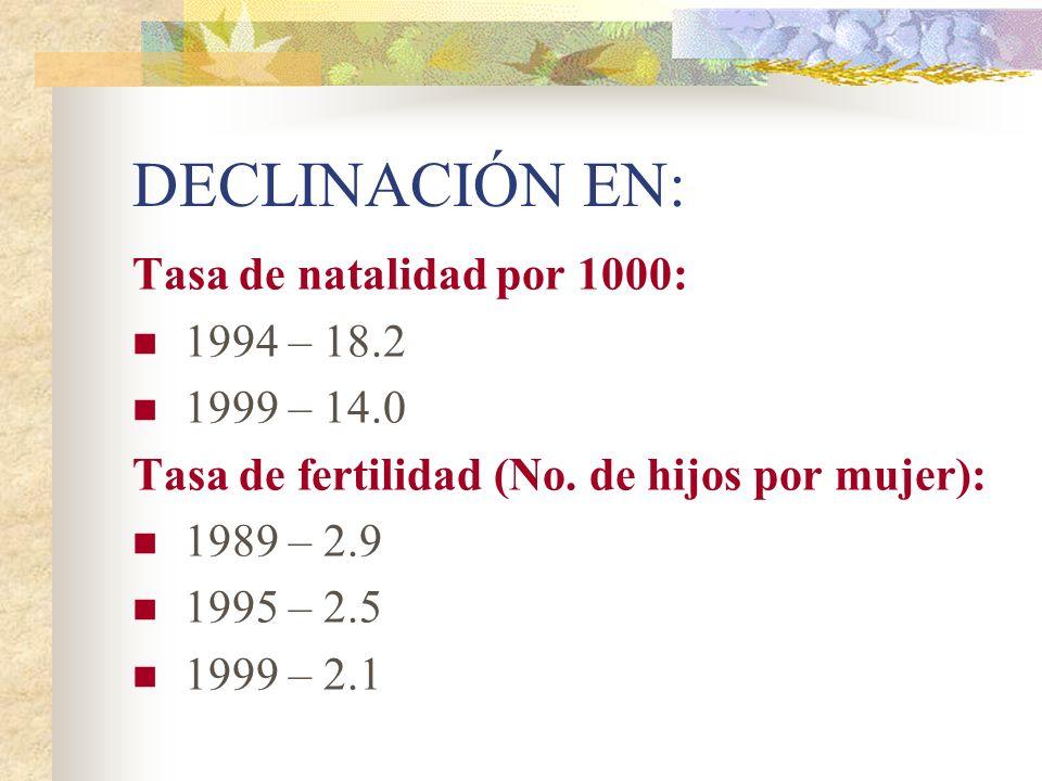 DECLINACIÓN EN: Tasa de natalidad por 1000: 1994 – 18.2 1999 – 14.0 Tasa de fertilidad (No. de hijos por mujer): 1989 – 2.9 1995 – 2.5 1999 – 2.1