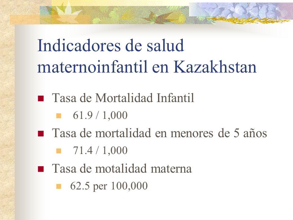Indicadores de salud maternoinfantil en Kazakhstan Tasa de Mortalidad Infantil 61.9 / 1,000 Tasa de mortalidad en menores de 5 años 71.4 / 1,000 Tasa