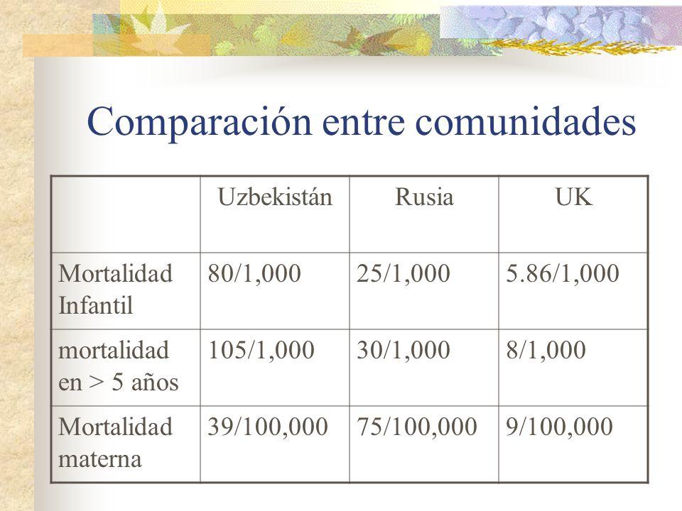 Comparación entre comunidades UzbekistánRusiaUK Mortalidad Infantil 80/1,00025/1,0005.86/1,000 mortalidad en > 5 años 105/1,00030/1,0008/1,000 Mortali