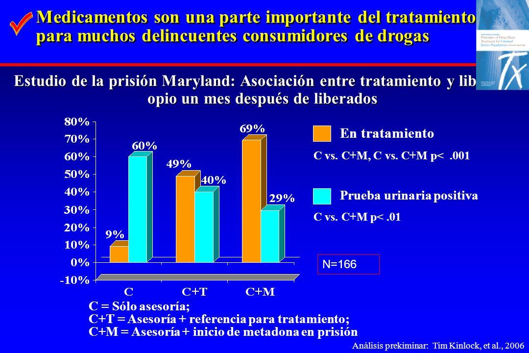 C = Sólo asesoría; C+T = Asesoría + referencia para tratamiento; C+M = Asesoría + inicio de metadona en prisión Estudio de la prisión Maryland: Asocia