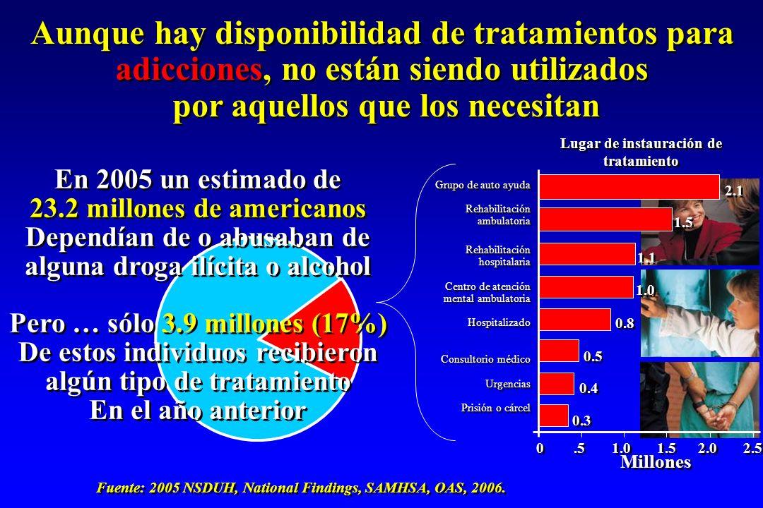 En 2005 un estimado de 23.2 millones de americanos Dependían de o abusaban de alguna droga ilícita o alcohol Pero … sólo 3.9 millones (17%) De estos i