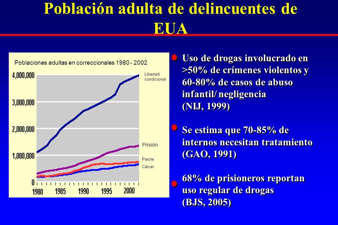 Población adulta de delincuentes de EUA Uso de drogas involucrado en >50% de crímenes violentos y 60-80% de casos de abuso infantil/ negligencia (NIJ,