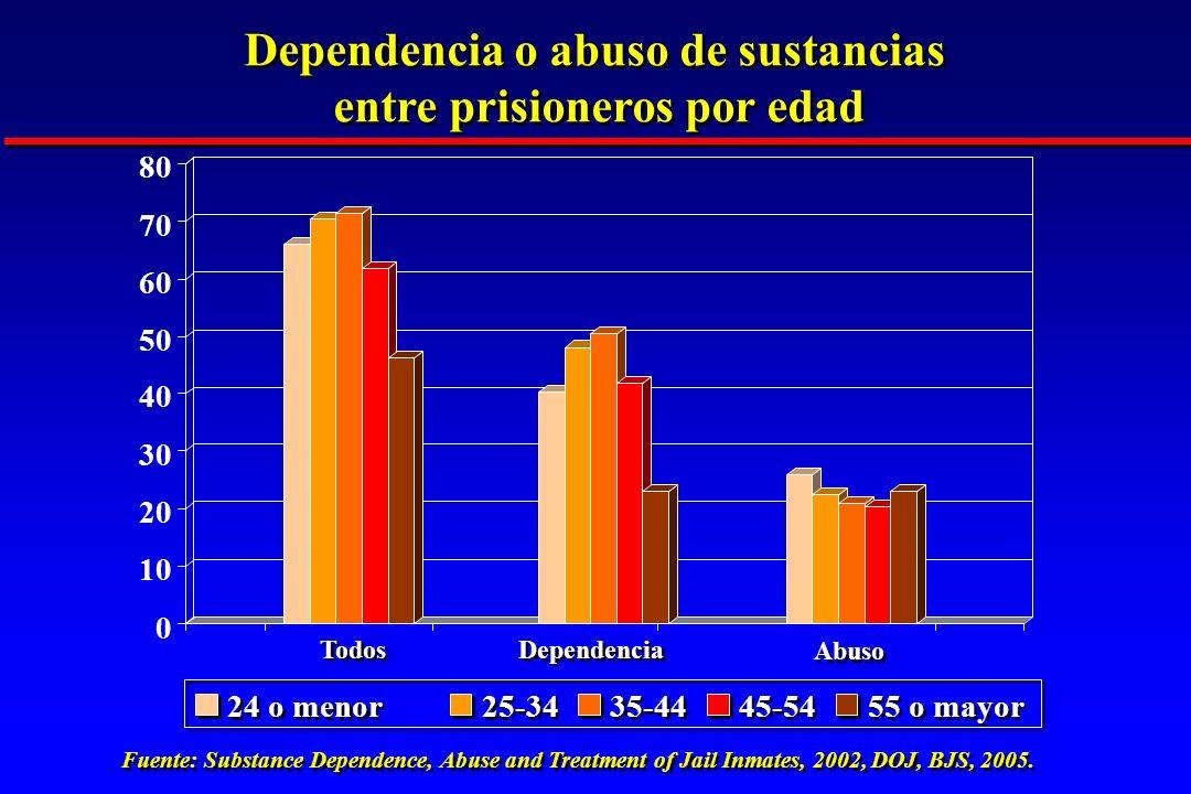 Dependencia o abuso de sustancias entre prisioneros por edad Dependencia o abuso de sustancias entre prisioneros por edad
