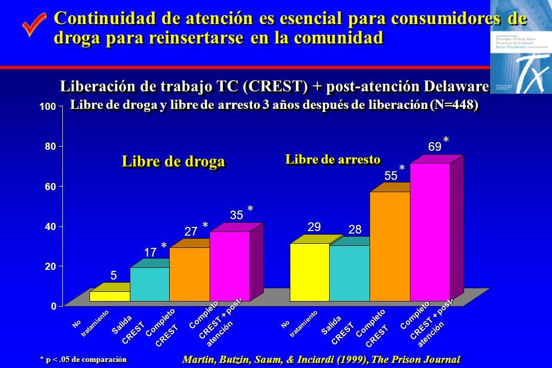 * p <.05 de comparación Liberación de trabajo TC (CREST) + post-atención Delaware Libre de droga y libre de arresto 3 años después de liberación (N=44