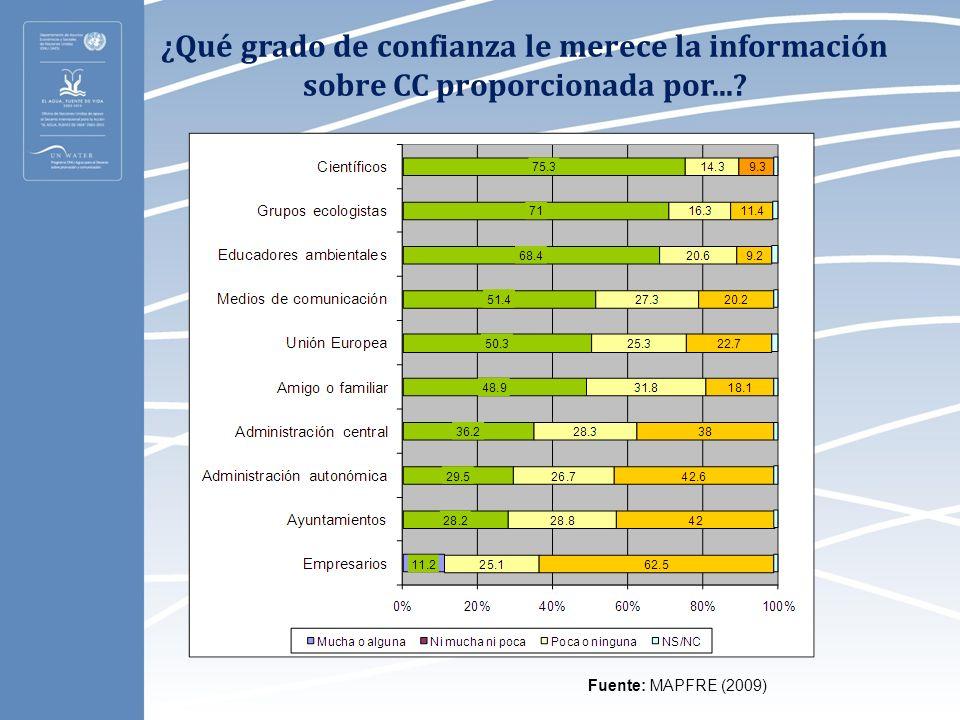 ¿Qué grado de confianza le merece la información sobre CC proporcionada por...? Fuente: MAPFRE (2009)