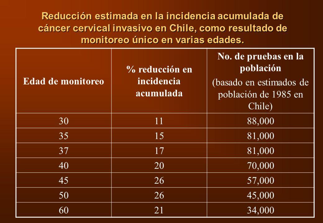 Reducción estimada en la incidencia acumulada de cáncer cervical invasivo en Chile, como resultado de monitoreo único en varias edades. Edad de monito
