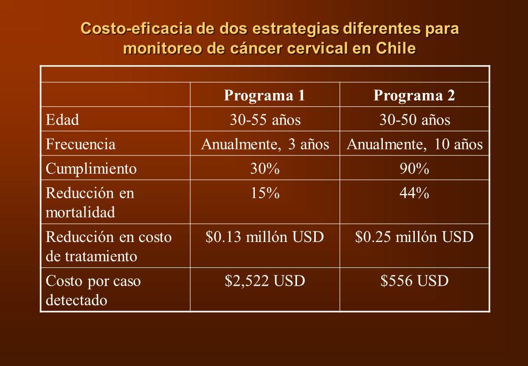 Costo-eficacia de dos estrategias diferentes para monitoreo de cáncer cervical en Chile Programa 1Programa 2 Edad30-55 años30-50 años FrecuenciaAnualm
