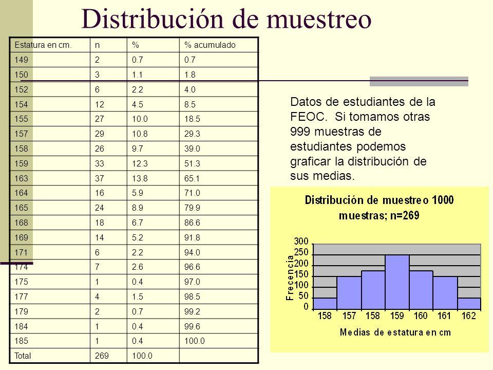 Distribución de muestreo Estatura en cm.n% acumulado 14920.7 15031.11.8 15262.24.0 154124.58.5 1552710.018.5 1572910.829.3 158269.739.0 1593312.351.3