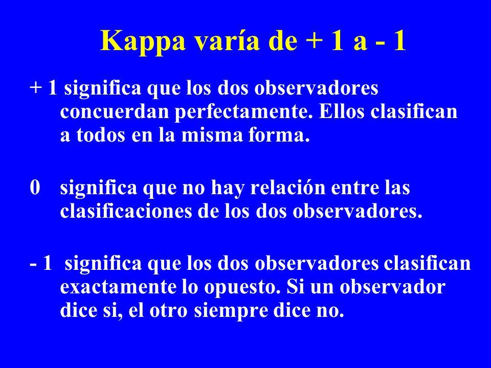 Kappa varía de + 1 a - 1 + 1 significa que los dos observadores concuerdan perfectamente. Ellos clasifican a todos en la misma forma. 0 significa que