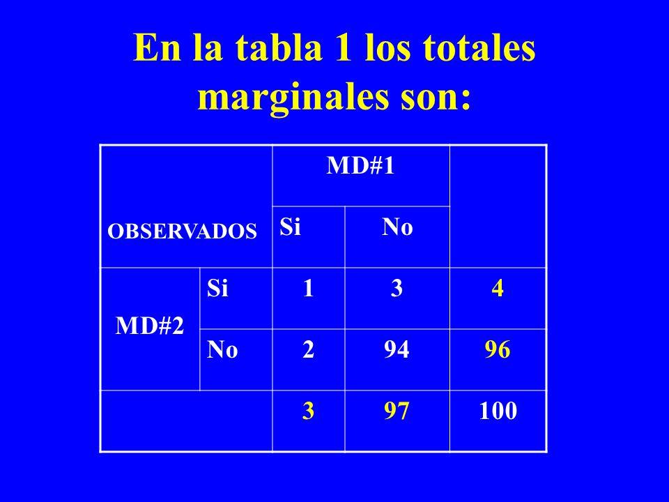 En la tabla 1 los totales marginales son: OBSERVADOS MD#1 SiNo MD#2 Si134 No29496 397100