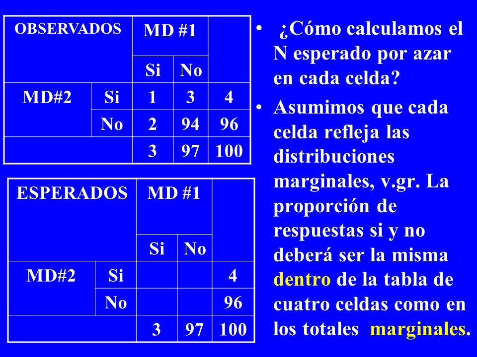 ¿Cómo calculamos el N esperado por azar en cada celda? Asumimos que cada celda refleja las distribuciones marginales, v.gr. La proporción de respuesta