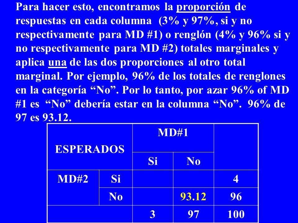 Para hacer esto, encontramos la proporción de respuestas en cada columna (3% y 97%, si y no respectivamente para MD #1) o renglón (4% y 96% si y no re