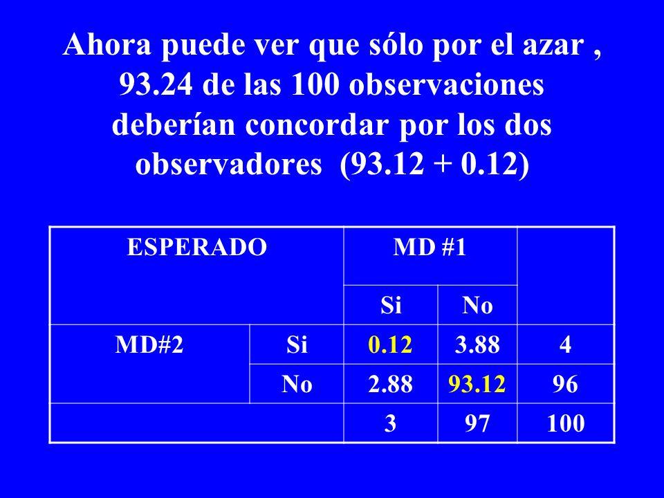 Ahora puede ver que sólo por el azar, 93.24 de las 100 observaciones deberían concordar por los dos observadores (93.12 + 0.12) ESPERADOMD #1 SiNo MD#