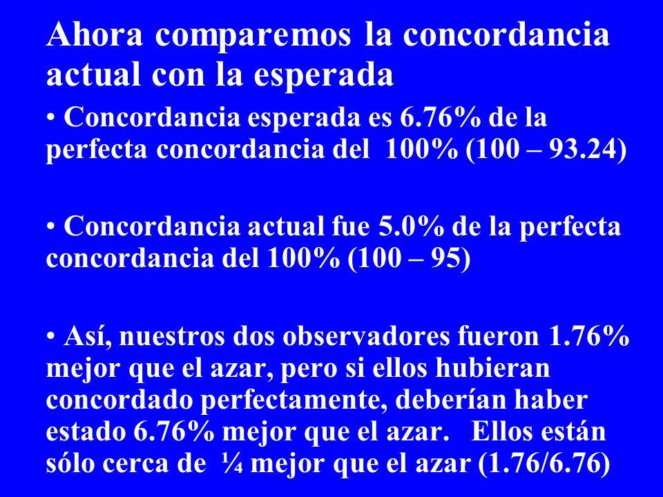 Ahora comparemos la concordancia actual con la esperada Concordancia esperada es 6.76% de la perfecta concordancia del 100% (100 – 93.24) Concordancia