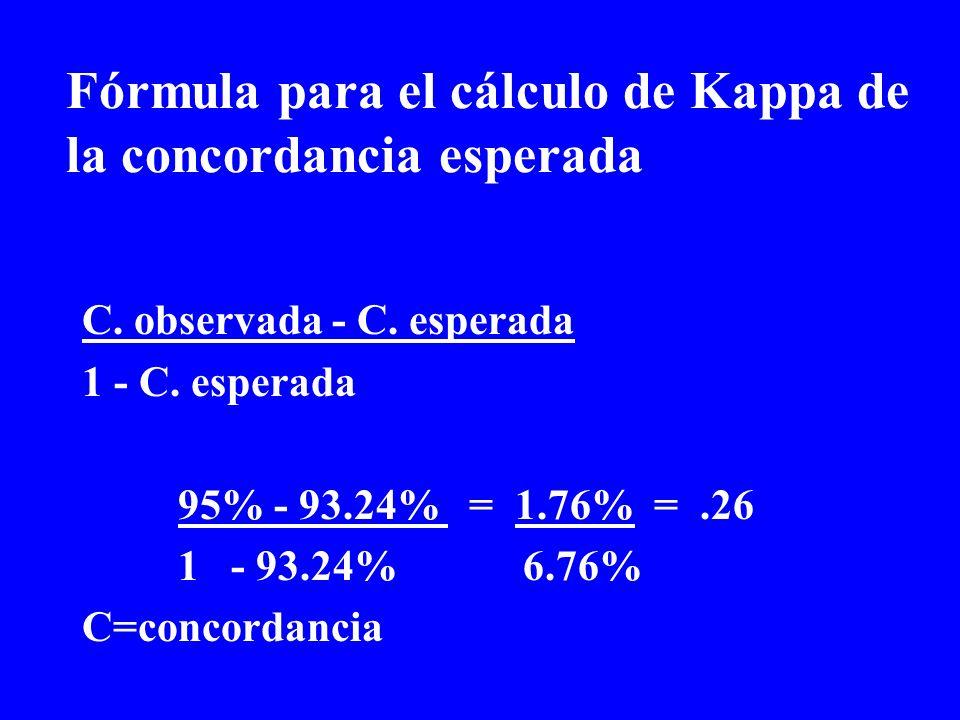 Fórmula para el cálculo de Kappa de la concordancia esperada C. observada - C. esperada 1 - C. esperada 95% - 93.24% = 1.76% =.26 1 - 93.24% 6.76% C=c