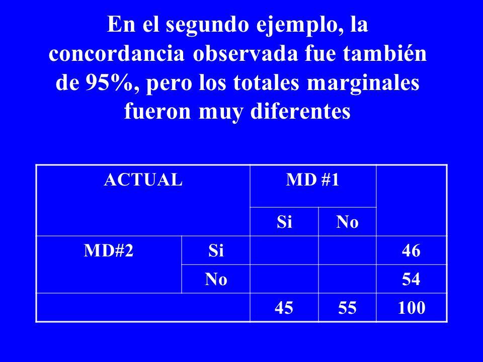 En el segundo ejemplo, la concordancia observada fue también de 95%, pero los totales marginales fueron muy diferentes ACTUALMD #1 SiNo MD#2Si46 No54