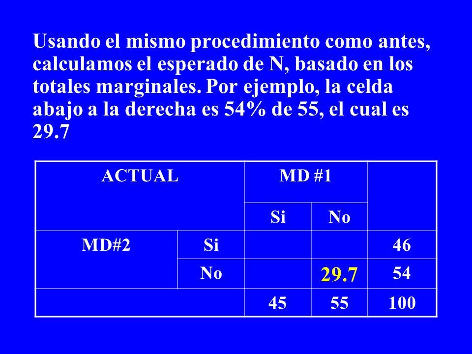 Usando el mismo procedimiento como antes, calculamos el esperado de N, basado en los totales marginales. Por ejemplo, la celda abajo a la derecha es 5