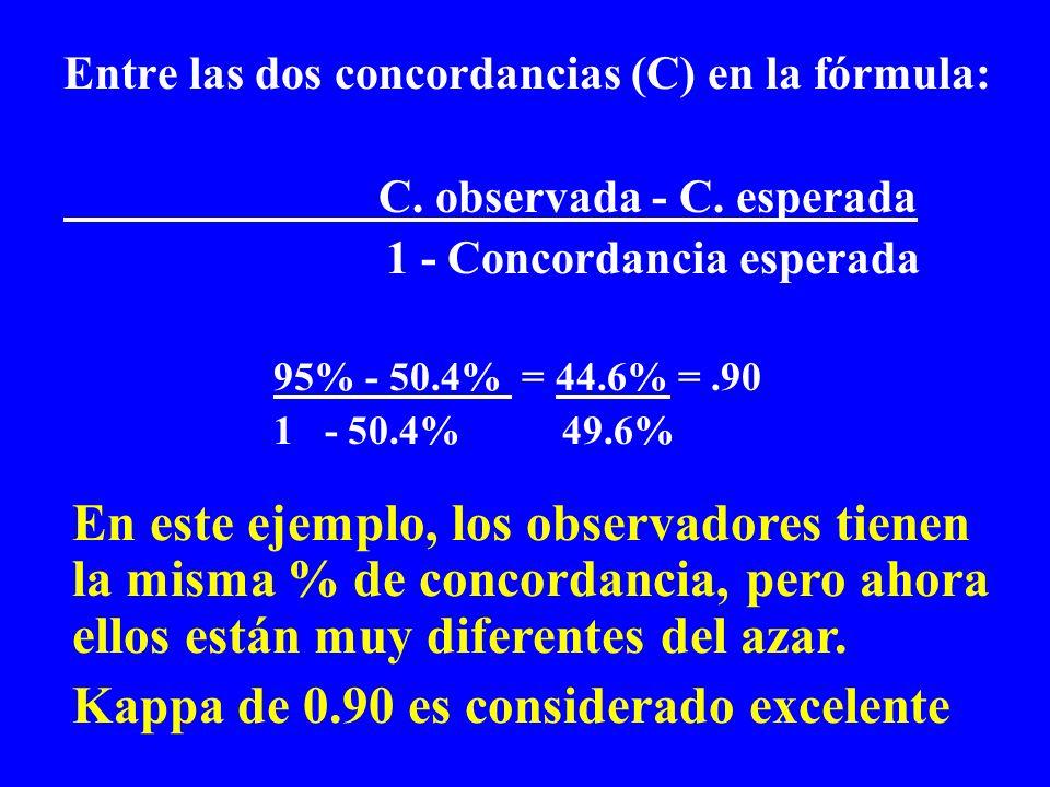 Entre las dos concordancias (C) en la fórmula: C. observada - C. esperada 1 - Concordancia esperada 95% - 50.4% = 44.6% =.90 1 - 50.4% 49.6% En este e