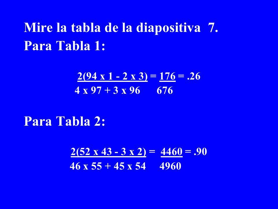 Mire la tabla de la diapositiva 7. Para Tabla 1: 2(94 x 1 - 2 x 3) = 176 =.26 4 x 97 + 3 x 96 676 Para Tabla 2: 2(52 x 43 - 3 x 2) = 4460 =.90 46 x 55