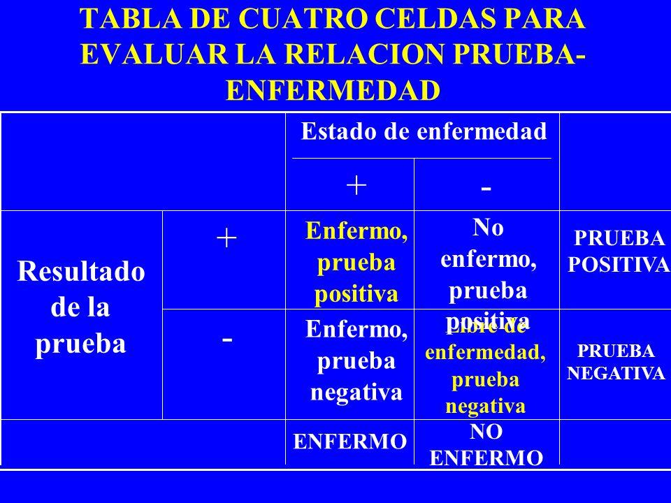 TABLA DE CUATRO CELDAS PARA EVALUAR LA RELACION PRUEBA- ENFERMEDAD NO ENFERMO ENFERMO PRUEBA NEGATIVA Libre de enfermedad, prueba negativa Enfermo, pr
